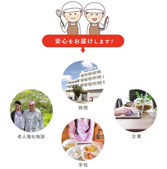 病院、老人福祉施設、学校、企業の給食